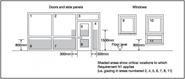 Glazing critical locations